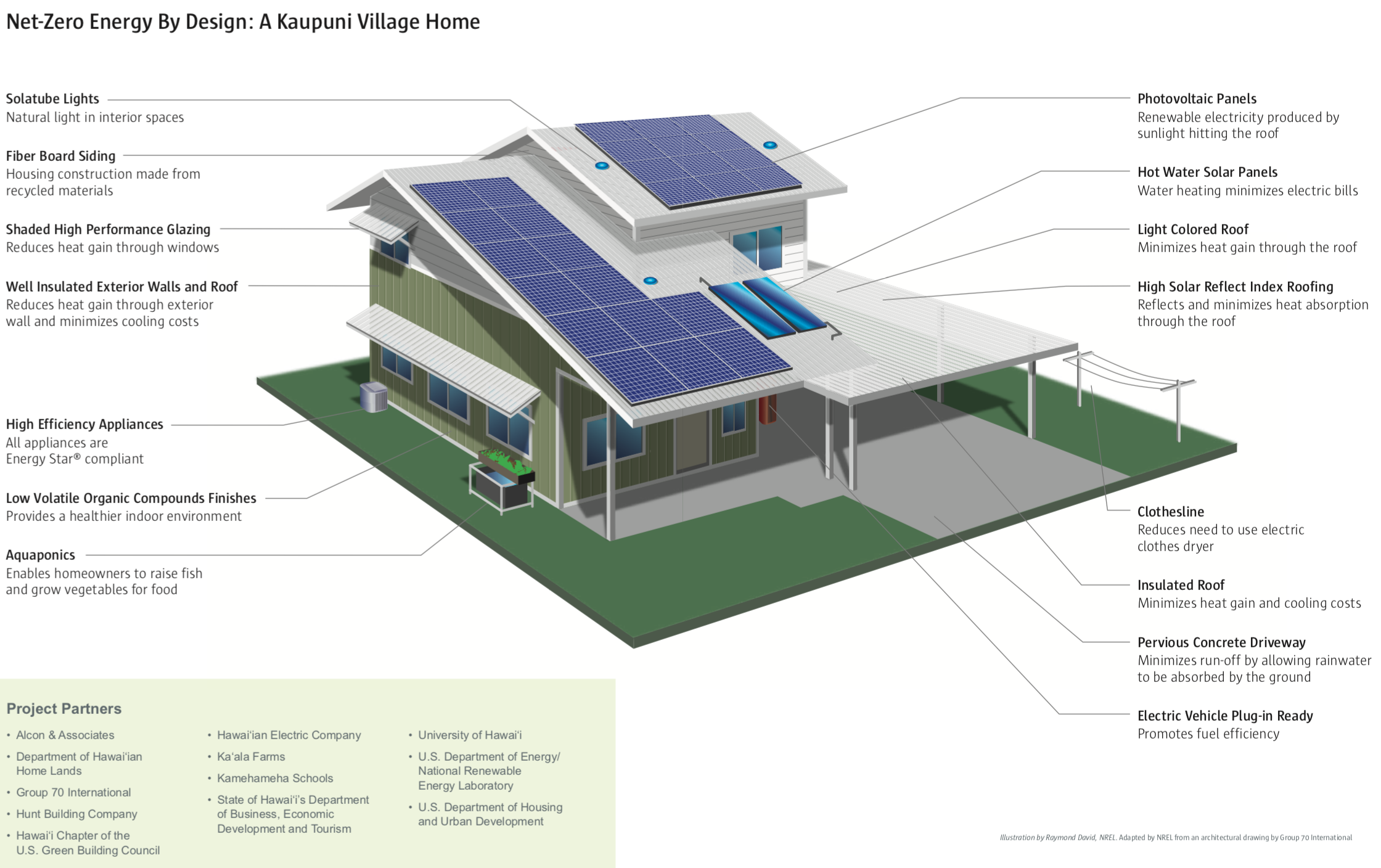 The Truth About Net Zero Energy Affordable Housings Green